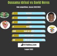 Oussama Idrissi vs David Neres h2h player stats