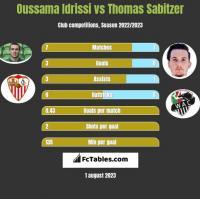 Oussama Idrissi vs Thomas Sabitzer h2h player stats