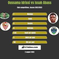 Oussama Idrissi vs Issah Abass h2h player stats