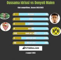Oussama Idrissi vs Donyell Malen h2h player stats