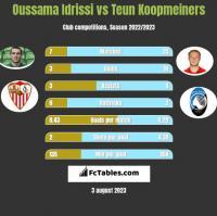 Oussama Idrissi vs Teun Koopmeiners h2h player stats