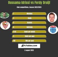 Oussama Idrissi vs Ferdy Druijf h2h player stats