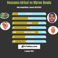 Oussama Idrissi vs Myron Boadu h2h player stats