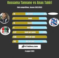 Oussama Tannane vs Anas Tahiri h2h player stats