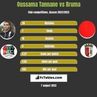 Oussama Tannane vs Bruma h2h player stats