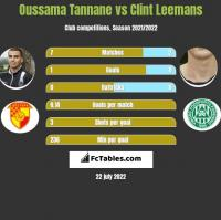 Oussama Tannane vs Clint Leemans h2h player stats