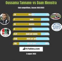 Oussama Tannane vs Daan Rienstra h2h player stats