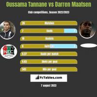 Oussama Tannane vs Darren Maatsen h2h player stats