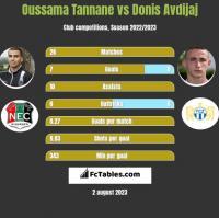 Oussama Tannane vs Donis Avdijaj h2h player stats