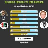 Oussama Tannane vs Emil Hansson h2h player stats