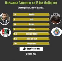 Oussama Tannane vs Erick Gutierrez h2h player stats