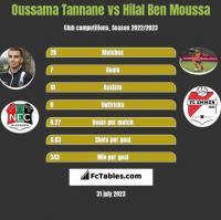 Oussama Tannane vs Hilal Ben Moussa h2h player stats