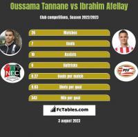 Oussama Tannane vs Ibrahim Afellay h2h player stats