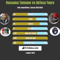 Oussama Tannane vs Idrissa Toure h2h player stats