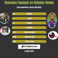 Oussama Tannane vs Keisuke Honda h2h player stats