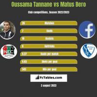 Oussama Tannane vs Matus Bero h2h player stats