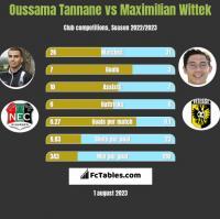 Oussama Tannane vs Maximilian Wittek h2h player stats