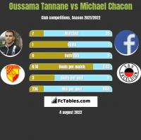 Oussama Tannane vs Michael Chacon h2h player stats
