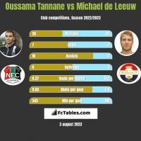 Oussama Tannane vs Michael de Leeuw h2h player stats