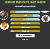 Oussama Tannane vs Pablo Rosario h2h player stats