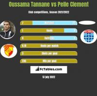 Oussama Tannane vs Pelle Clement h2h player stats