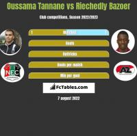 Oussama Tannane vs Riechedly Bazoer h2h player stats