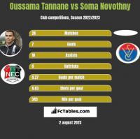 Oussama Tannane vs Soma Novothny h2h player stats