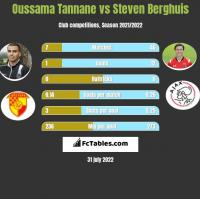 Oussama Tannane vs Steven Berghuis h2h player stats
