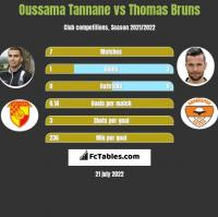Oussama Tannane vs Thomas Bruns h2h player stats