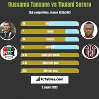 Oussama Tannane vs Thulani Serero h2h player stats