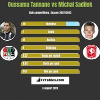 Oussama Tannane vs Michal Sadilek h2h player stats