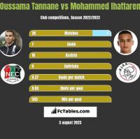 Oussama Tannane vs Mohammed Ihattaren h2h player stats