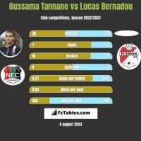 Oussama Tannane vs Lucas Bernadou h2h player stats
