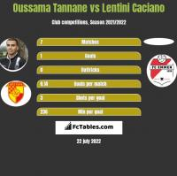 Oussama Tannane vs Lentini Caciano h2h player stats