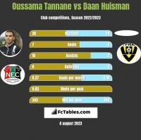 Oussama Tannane vs Daan Huisman h2h player stats