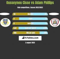 Ousseynou Cisse vs Adam Phillips h2h player stats