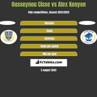 Ousseynou Cisse vs Alex Kenyon h2h player stats