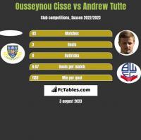 Ousseynou Cisse vs Andrew Tutte h2h player stats