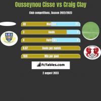 Ousseynou Cisse vs Craig Clay h2h player stats