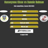 Ousseynou Cisse vs Dannie Bulman h2h player stats