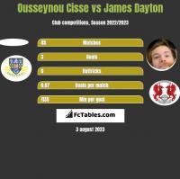 Ousseynou Cisse vs James Dayton h2h player stats