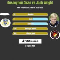 Ousseynou Cisse vs Josh Wright h2h player stats