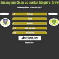 Ousseynou Cisse vs Jordan Maguire-Drew h2h player stats
