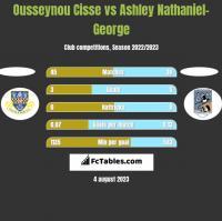Ousseynou Cisse vs Ashley Nathaniel-George h2h player stats