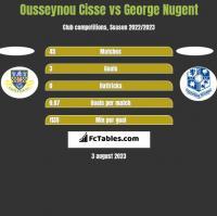 Ousseynou Cisse vs George Nugent h2h player stats