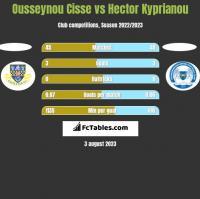 Ousseynou Cisse vs Hector Kyprianou h2h player stats