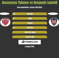 Ousseynou Thioune vs Benjamin Santelli h2h player stats