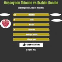 Ousseynou Thioune vs Brahim Konate h2h player stats