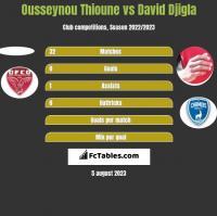 Ousseynou Thioune vs David Djigla h2h player stats