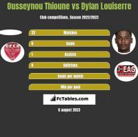 Ousseynou Thioune vs Dylan Louiserre h2h player stats